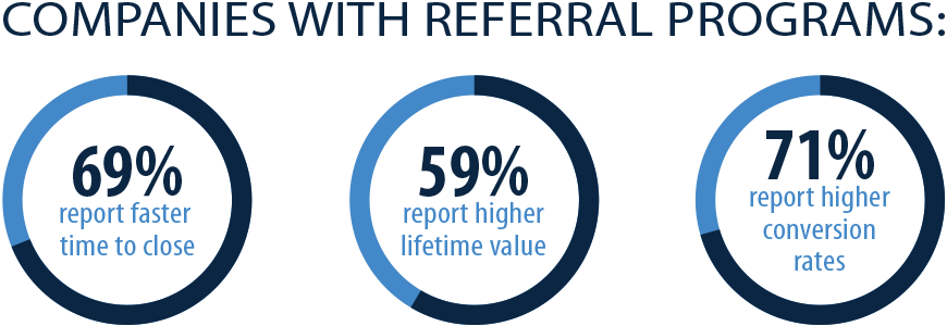 referral page stats image